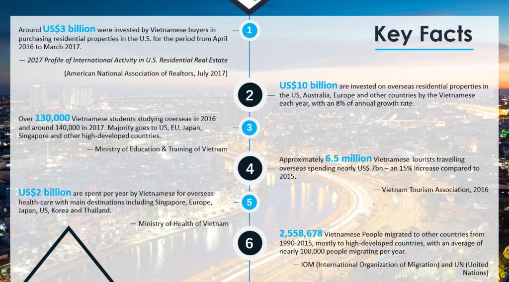 Key Facts about VnOPI